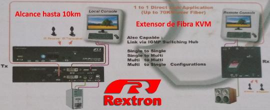 Rextron Extensor KVM por fibra óptica